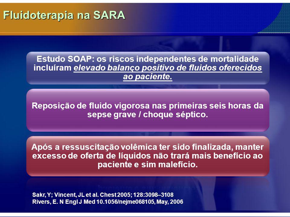 Fluidoterapia na SARA Estudo SOAP: os riscos independentes de mortalidade incluíram elevado balanço positivo de fluidos oferecidos ao paciente.