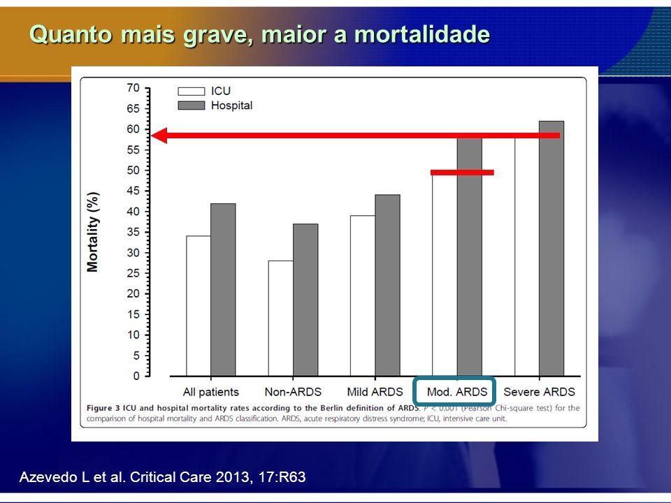Quanto mais grave, maior a mortalidade