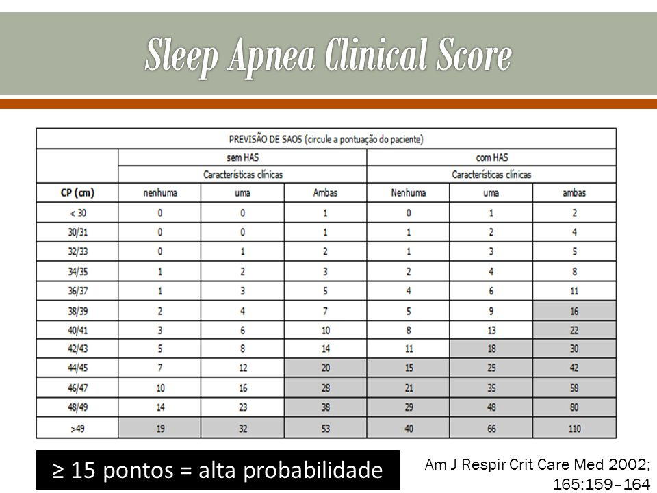 Sleep Apnea Clinical Score