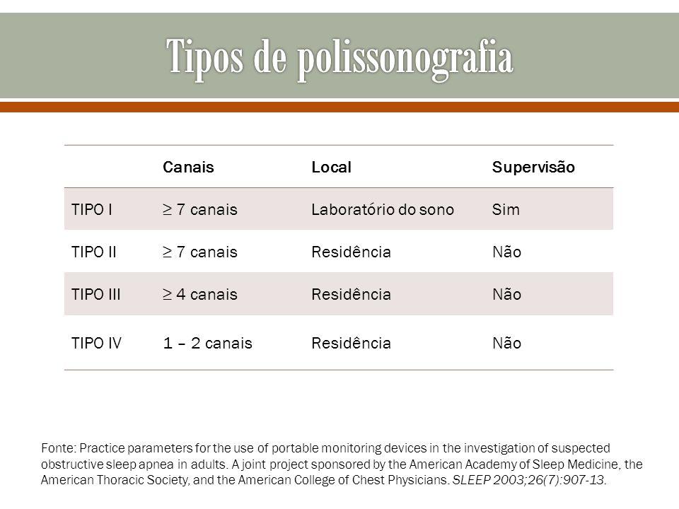 Tipos de polissonografia