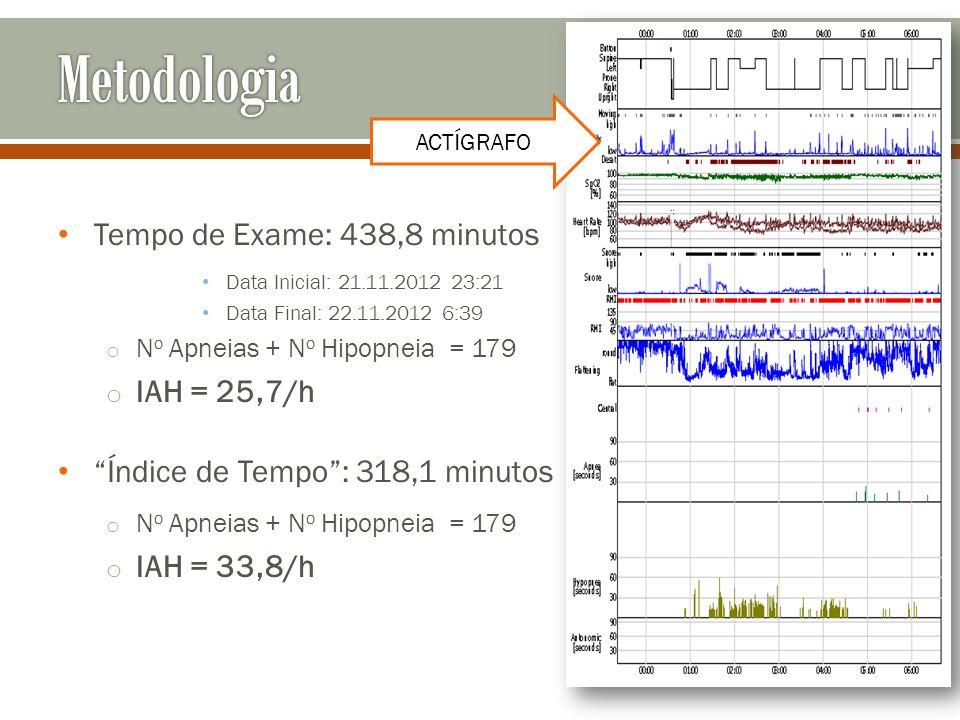 Metodologia Tempo de Exame: 438,8 minutos IAH = 25,7/h