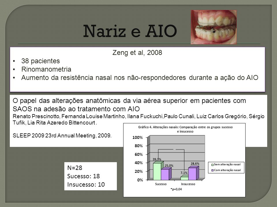 Nariz e AIO Zeng et al, 2008 38 pacientes Rinomanometria