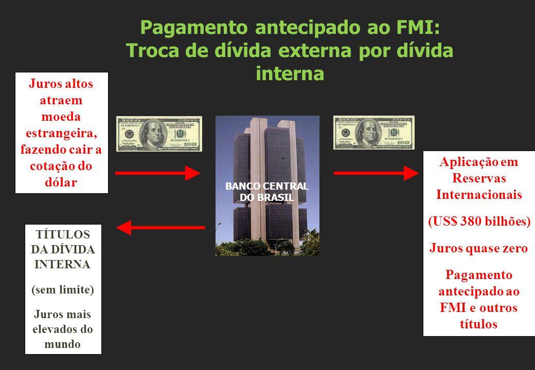 Pagamento antecipado ao FMI: Troca de dívida externa por dívida interna