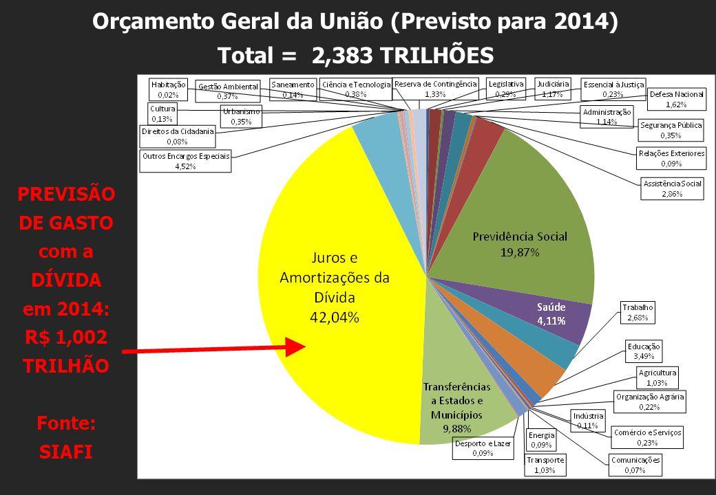 Orçamento Geral da União (Previsto para 2014)