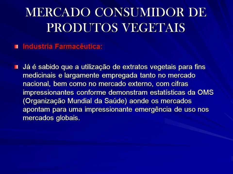 MERCADO CONSUMIDOR DE PRODUTOS VEGETAIS