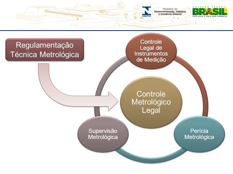 Controle Metrológico Legal