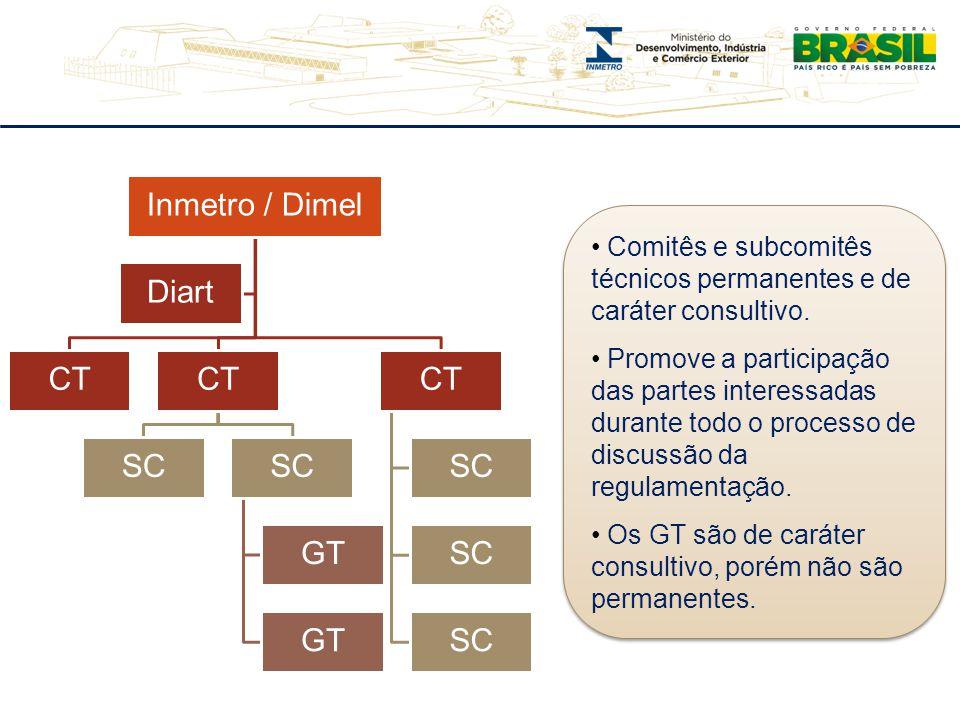 Inmetro / Dimel Diart CT SC GT