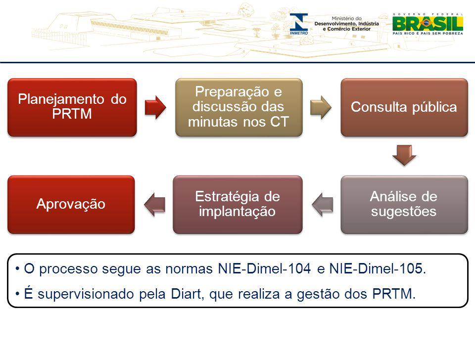 O processo segue as normas NIE-Dimel-104 e NIE-Dimel-105.