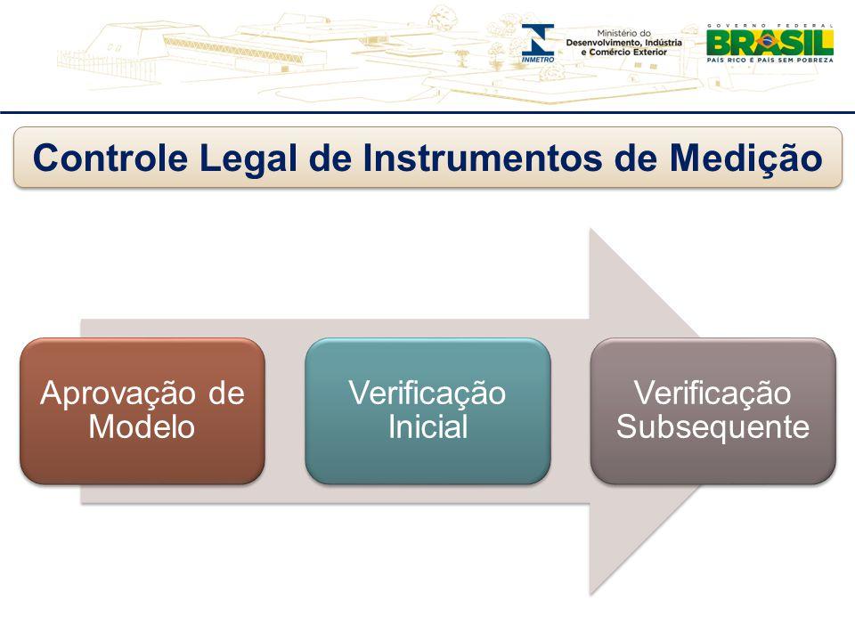 Controle Legal de Instrumentos de Medição