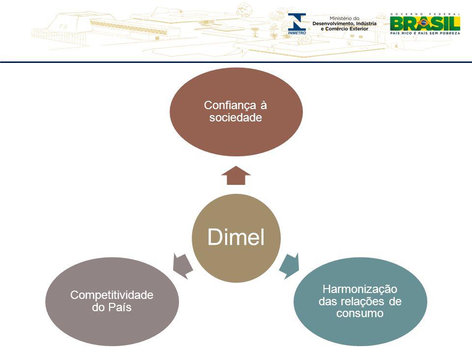 Harmonização das relações de consumo Competitividade do País