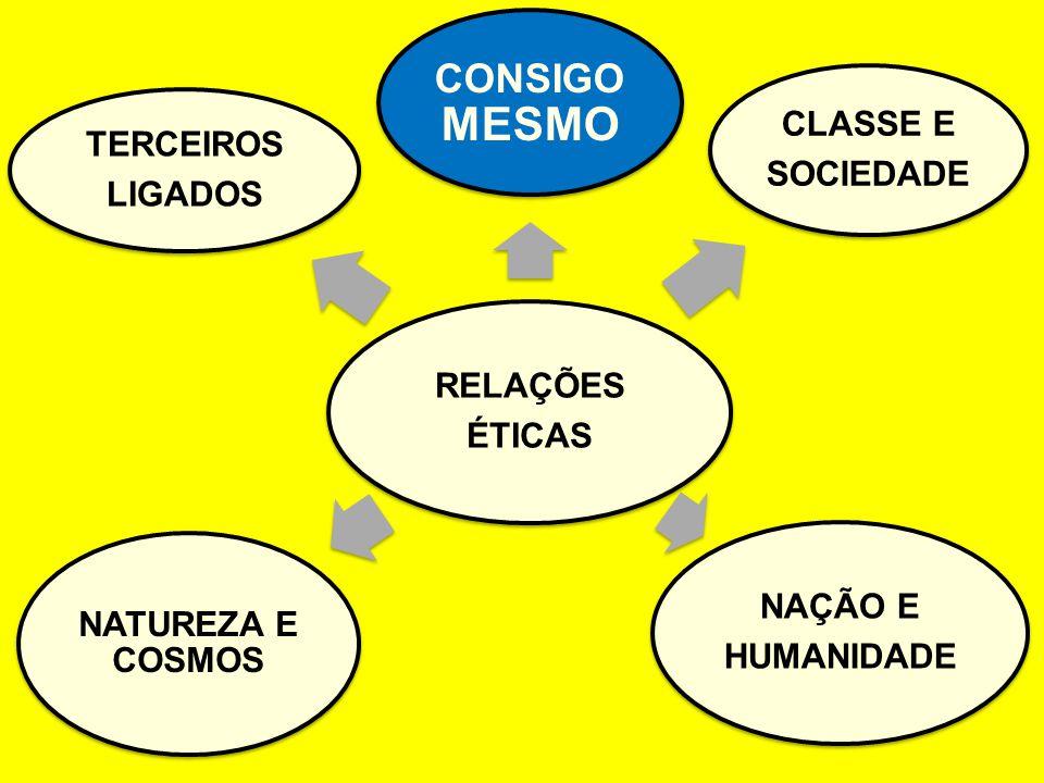 CONSIGO MESMO RELAÇÕES ÉTICAS CLASSE E SOCIEDADE NAÇÃO E HUMANIDADE