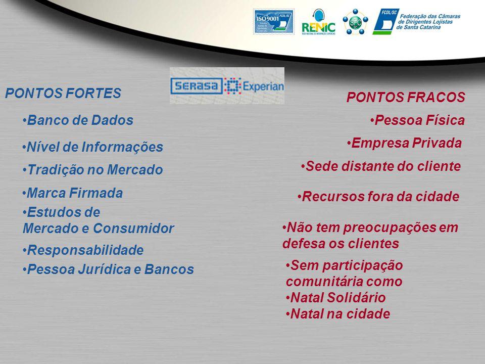 PONTOS FORTES PONTOS FRACOS. Banco de Dados. Pessoa Física. Empresa Privada. Nível de Informações.