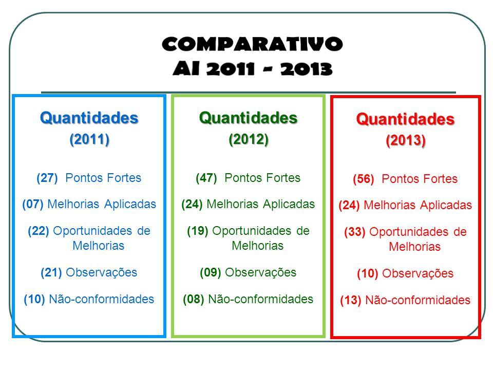 Comparativo Ai 2011 - 2013 Quantidades Quantidades Quantidades (2011)