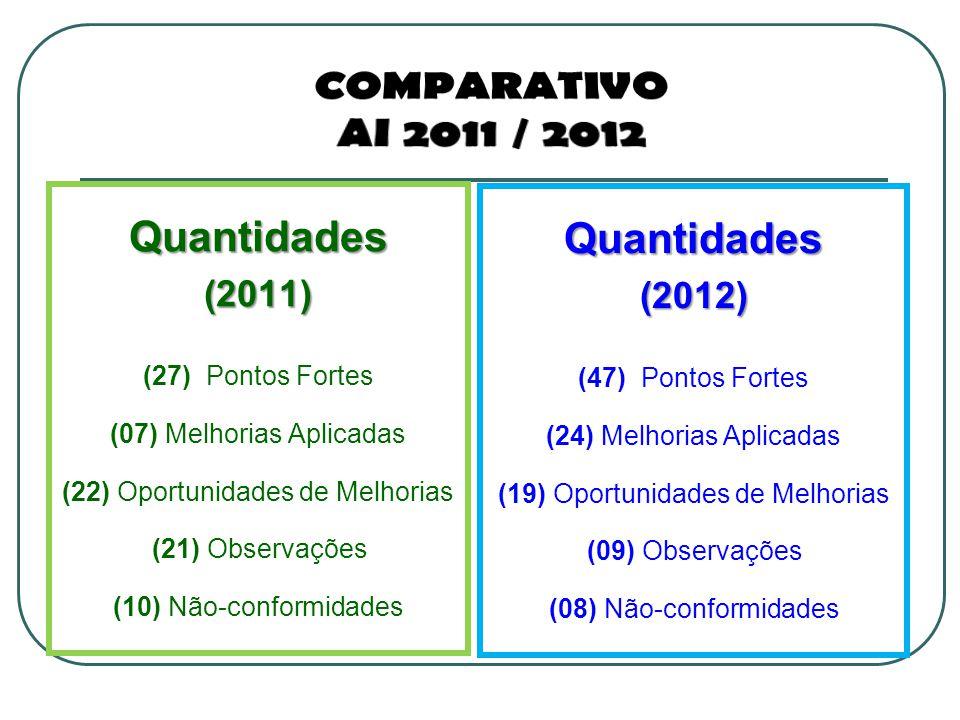 Comparativo Ai 2011 / 2012 Quantidades Quantidades (2011) (2012)
