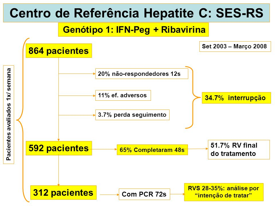 Centro de Referência Hepatite C: SES-RS