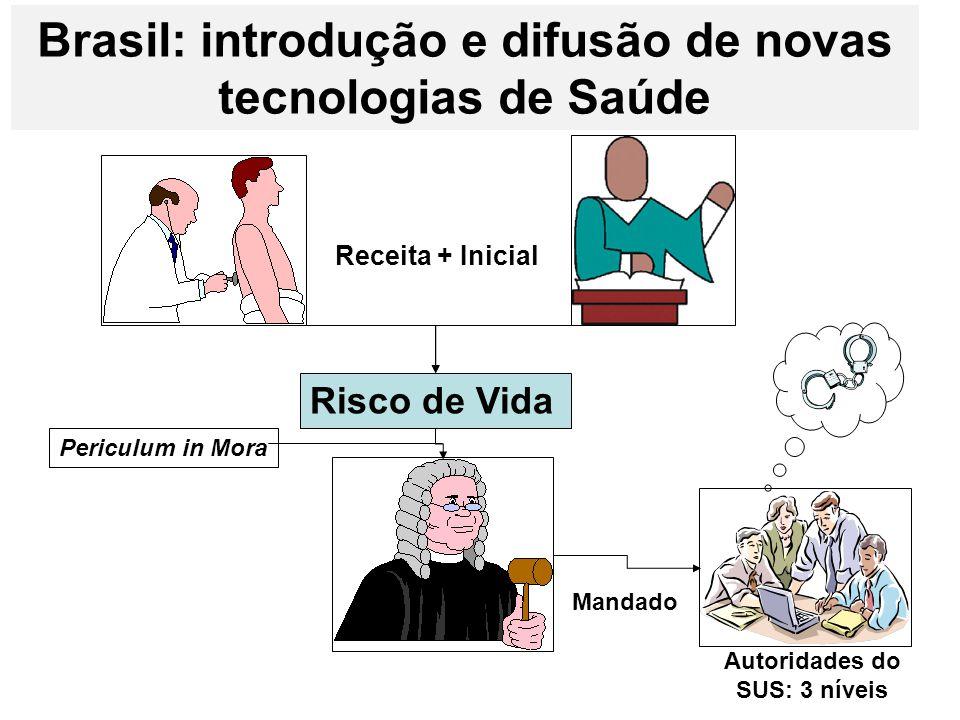 Brasil: introdução e difusão de novas tecnologias de Saúde