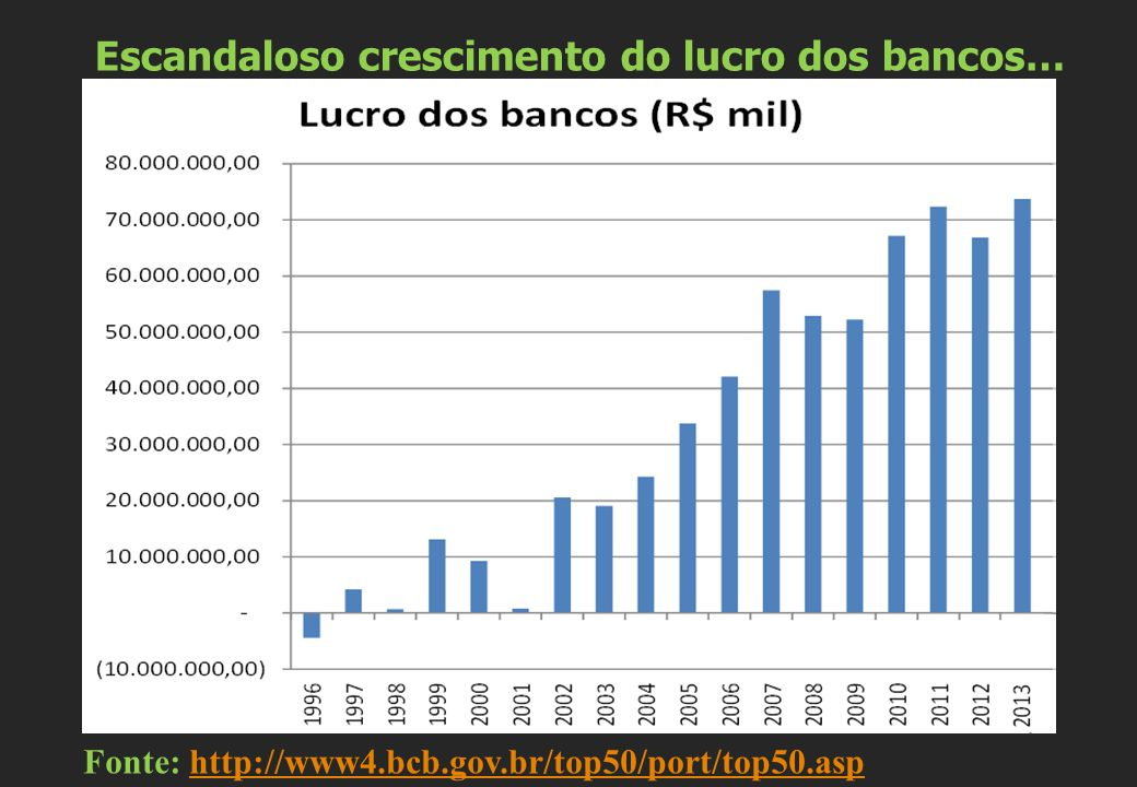 Escandaloso crescimento do lucro dos bancos…