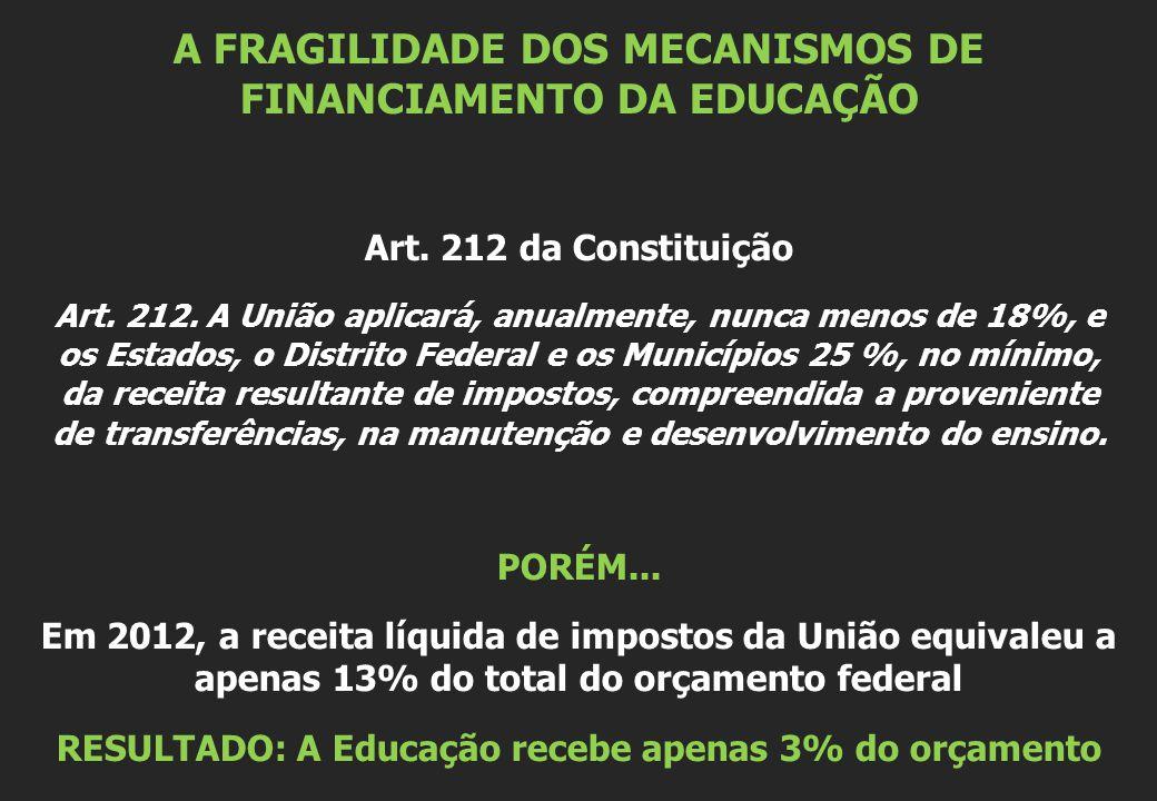 A FRAGILIDADE DOS MECANISMOS DE FINANCIAMENTO DA EDUCAÇÃO