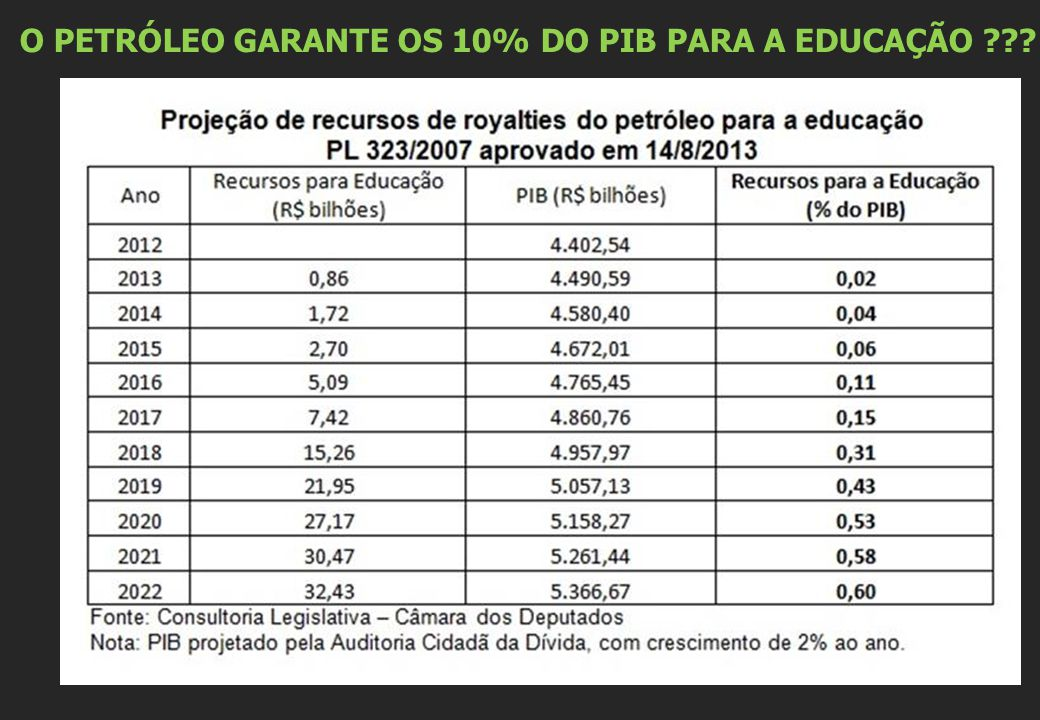 O PETRÓLEO GARANTE OS 10% DO PIB PARA A EDUCAÇÃO