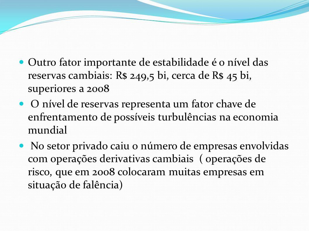 Outro fator importante de estabilidade é o nível das reservas cambiais: R$ 249,5 bi, cerca de R$ 45 bi, superiores a 2008