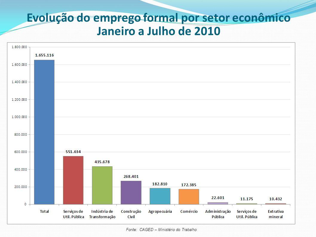 Evolução do emprego formal por setor econômico Janeiro a Julho de 2010