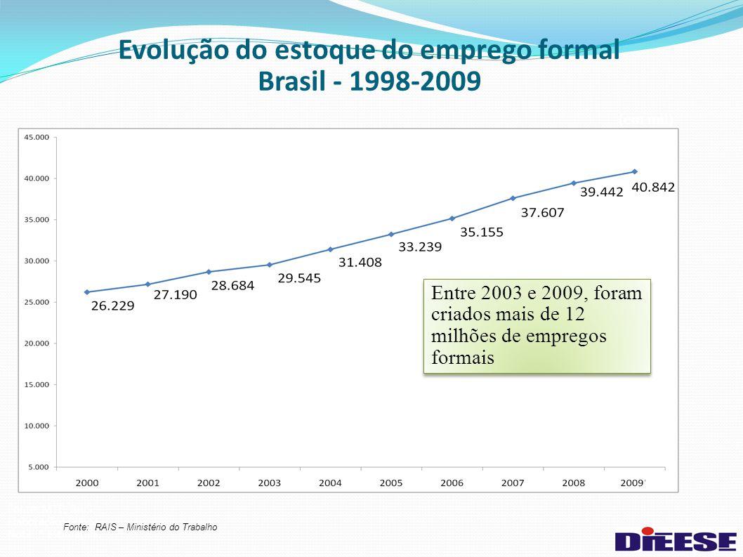 Evolução do estoque do emprego formal Brasil - 1998-2009