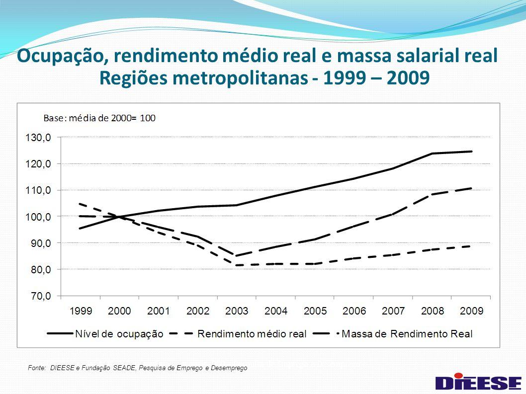Regiões metropolitanas - 1999 – 2009
