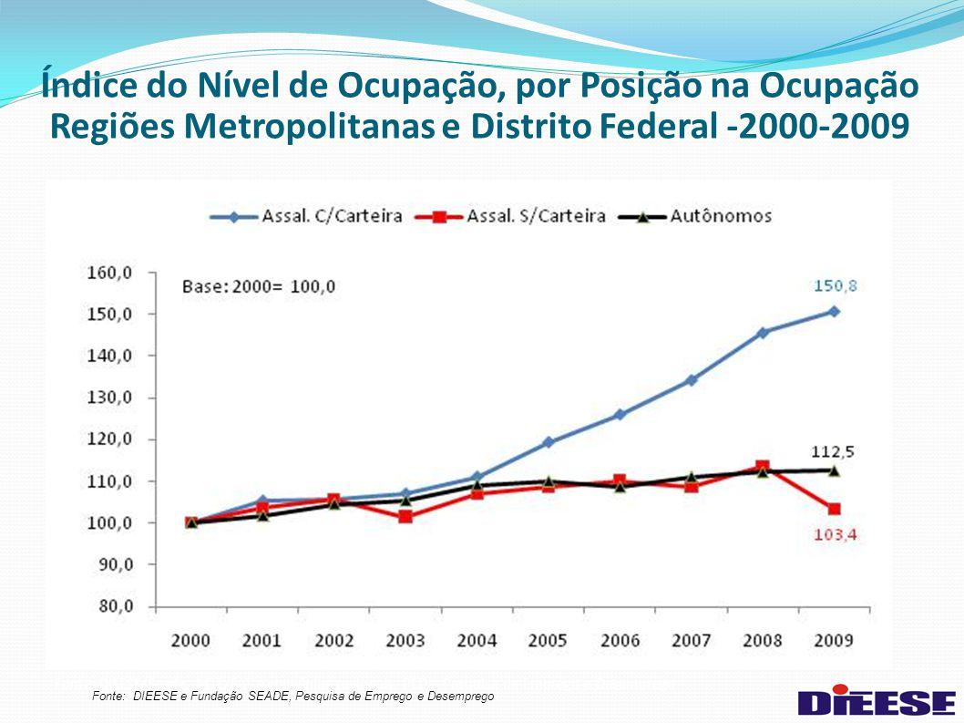 Índice do Nível de Ocupação, por Posição na Ocupação Regiões Metropolitanas e Distrito Federal -2000-2009