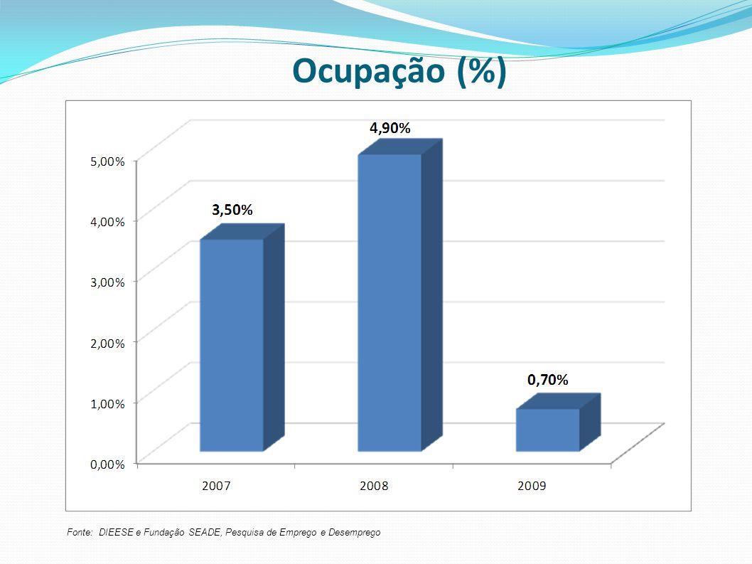 Ocupação (%) Fonte: DIEESE e Fundação SEADE, Pesquisa de Emprego e Desemprego