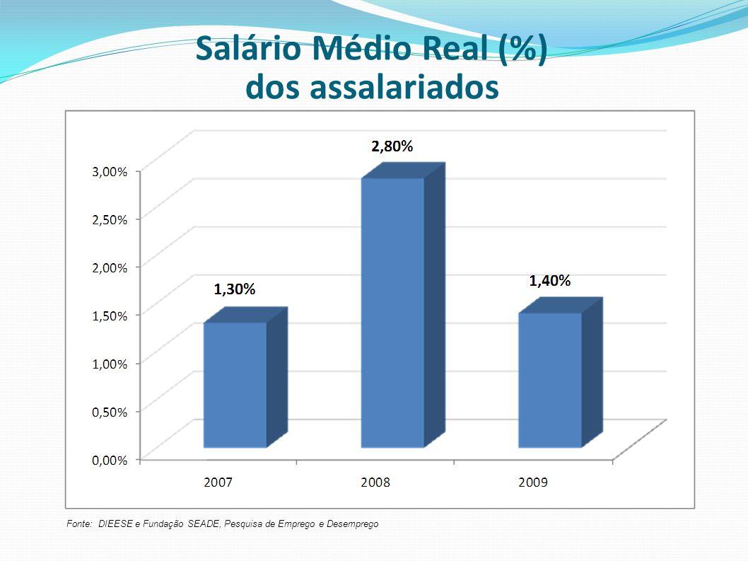 Salário Médio Real (%) dos assalariados