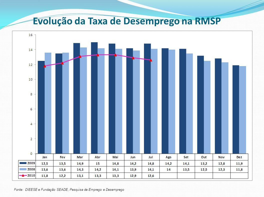 Evolução da Taxa de Desemprego na RMSP