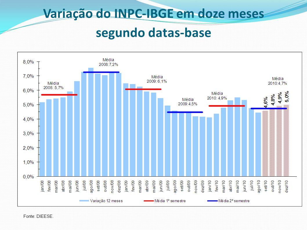 Variação do INPC-IBGE em doze meses