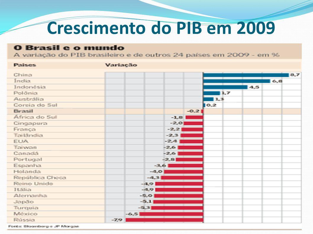 Crescimento do PIB em 2009