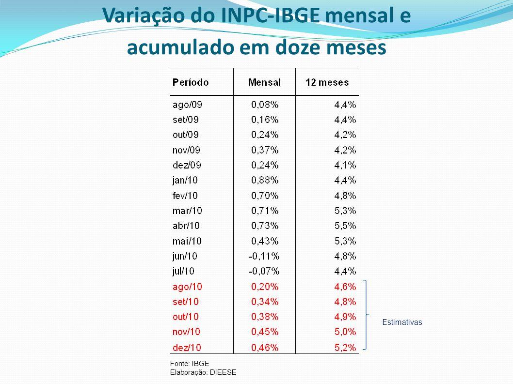 Variação do INPC-IBGE mensal e acumulado em doze meses