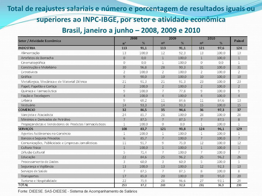 Total de reajustes salariais e número e porcentagem de resultados iguais ou superiores ao INPC-IBGE, por setor e atividade econômica Brasil, janeiro a junho – 2008, 2009 e 2010