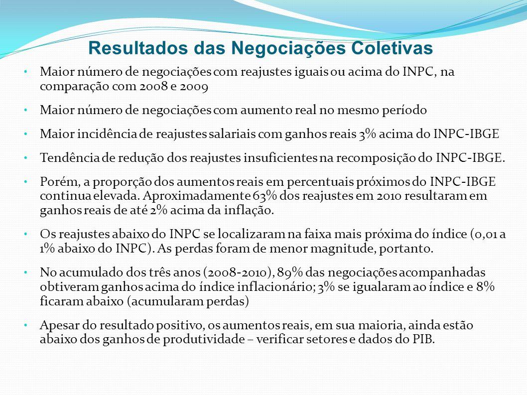 Resultados das Negociações Coletivas