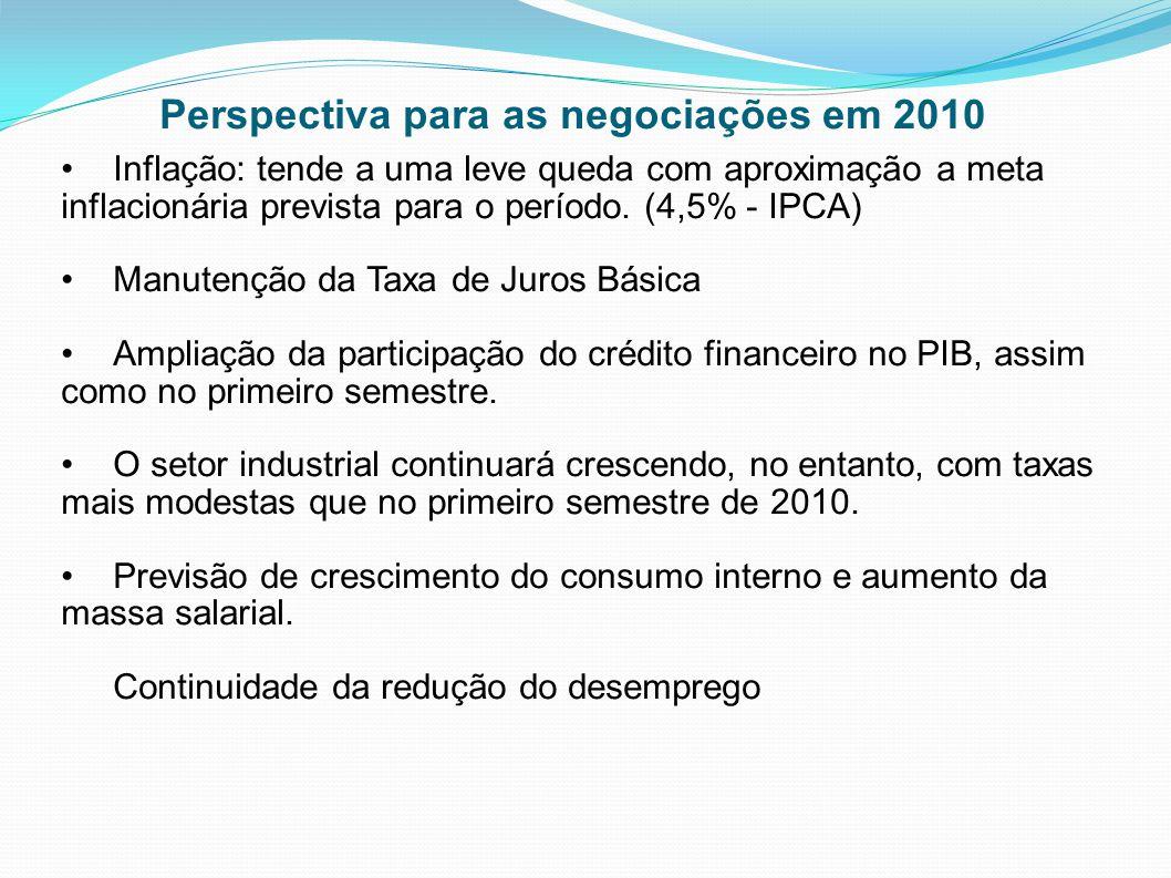 Perspectiva para as negociações em 2010
