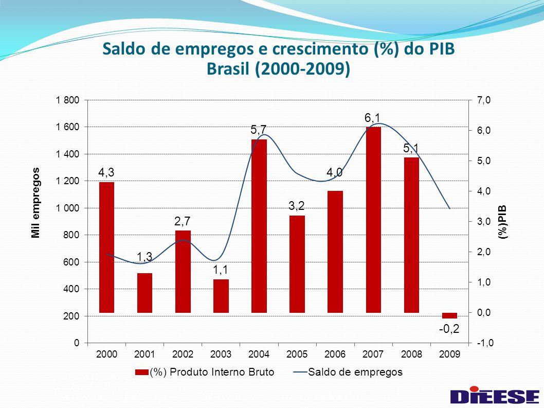 Saldo de empregos e crescimento (%) do PIB Brasil (2000-2009)