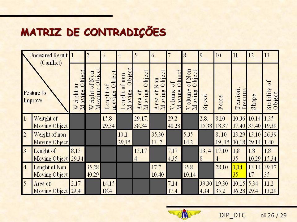 MATRIZ DE CONTRADIÇÕES