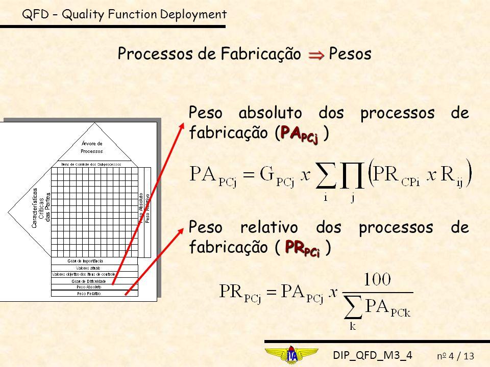 Processos de Fabricação  Pesos