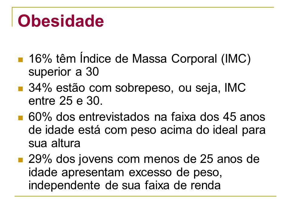 Obesidade 16% têm Índice de Massa Corporal (IMC) superior a 30