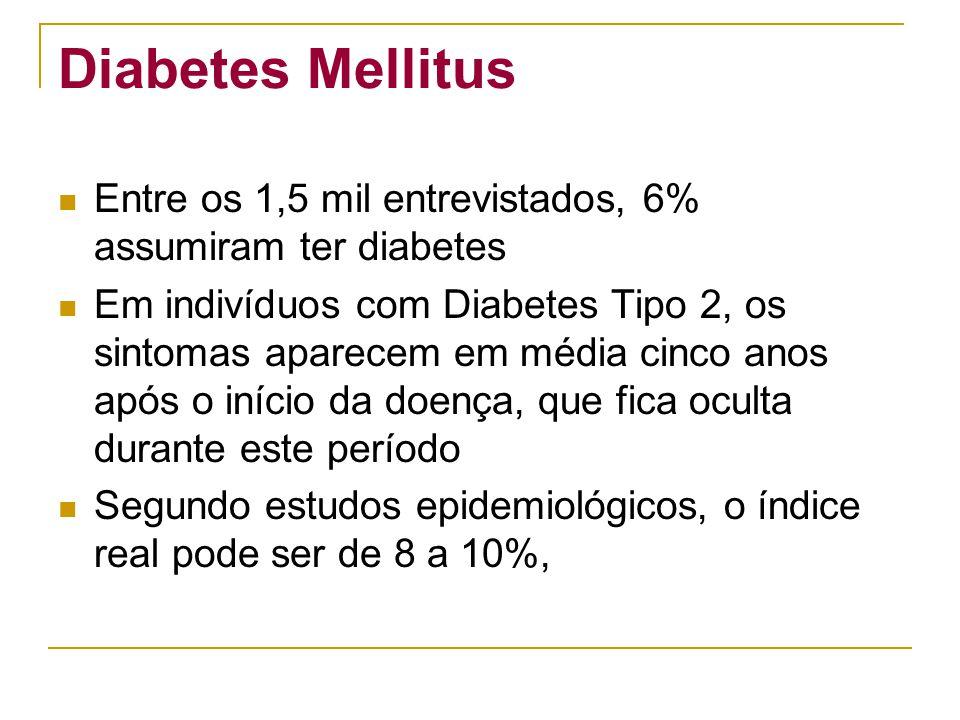 Diabetes Mellitus Entre os 1,5 mil entrevistados, 6% assumiram ter diabetes.