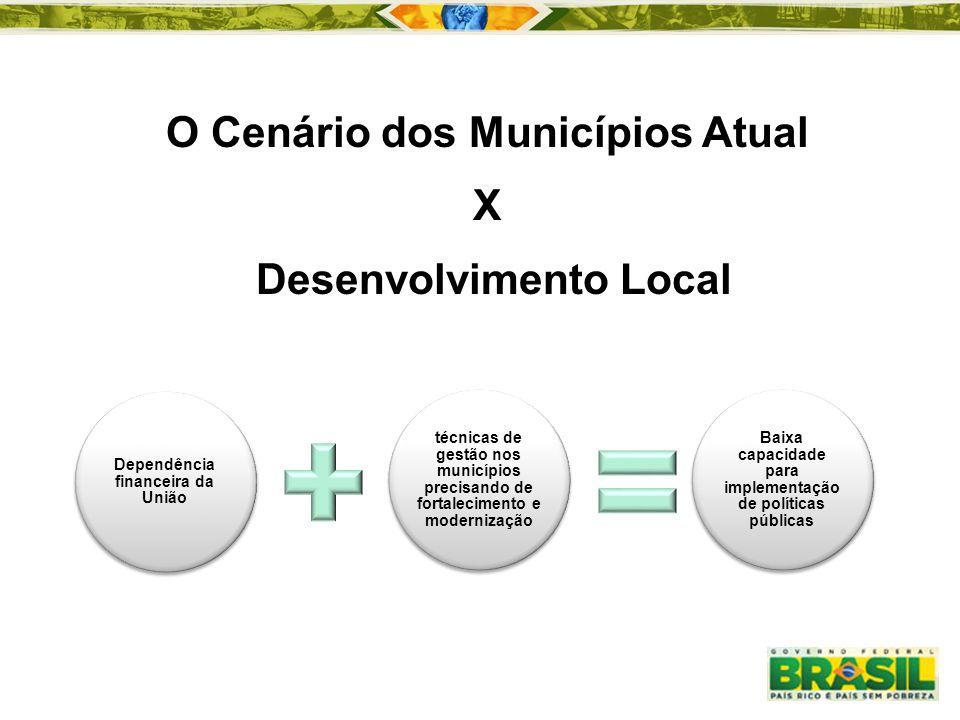 O Cenário dos Municípios Atual Desenvolvimento Local