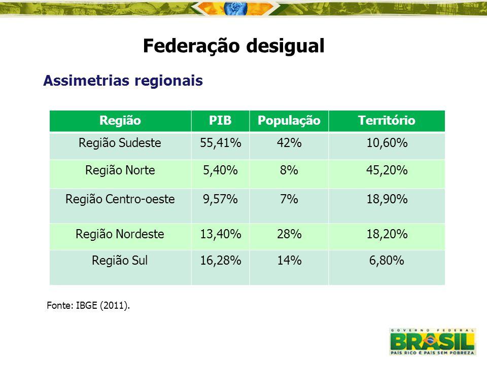 Federação desigual Assimetrias regionais Região PIB População