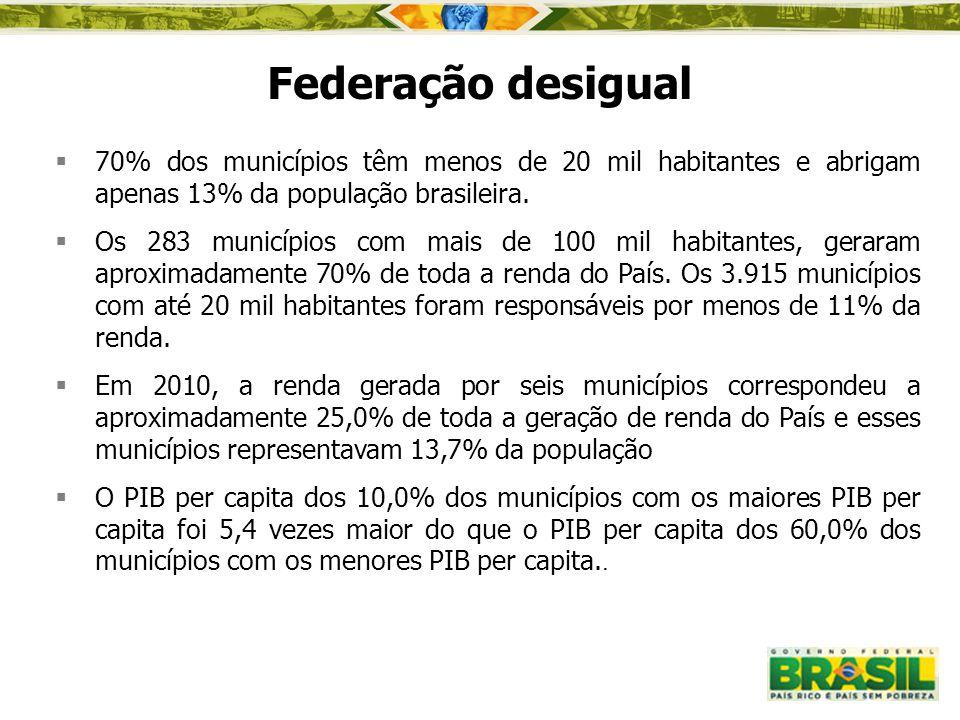 Federação desigual 70% dos municípios têm menos de 20 mil habitantes e abrigam apenas 13% da população brasileira.