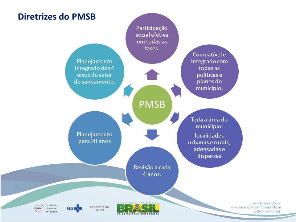 Diretrizes do PMSB Participação social efetiva em todas as fases.
