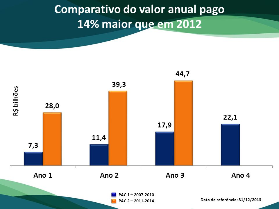 Comparativo do valor anual pago
