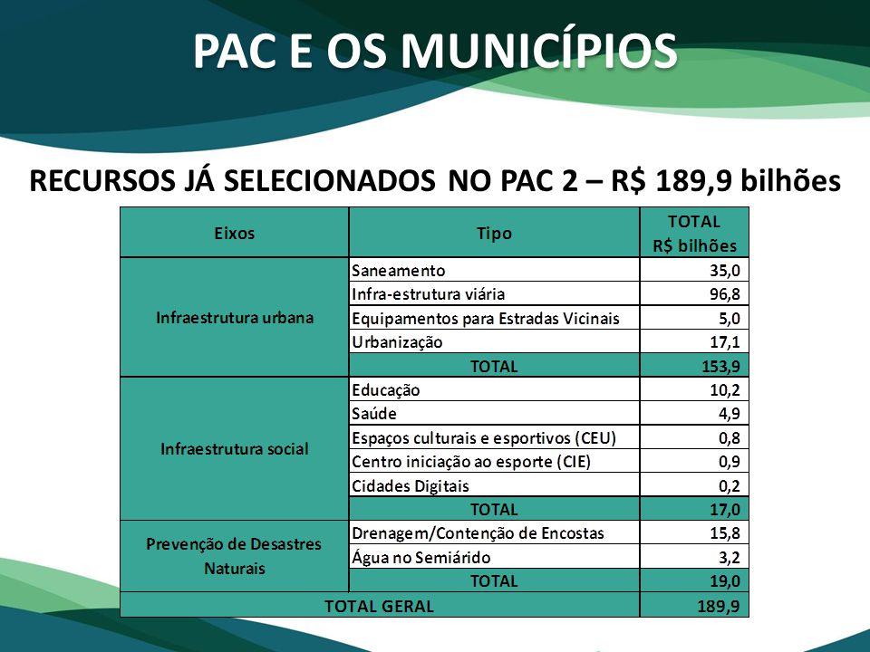 RECURSOS JÁ SELECIONADOS NO PAC 2 – R$ 189,9 bilhões