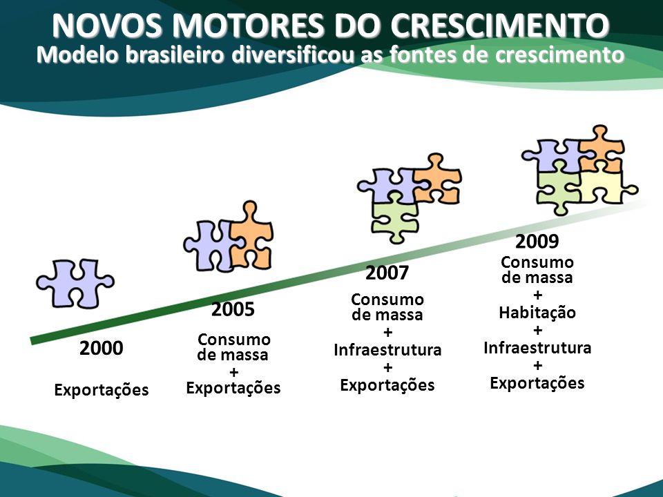 NOVOS MOTORES DO CRESCIMENTO