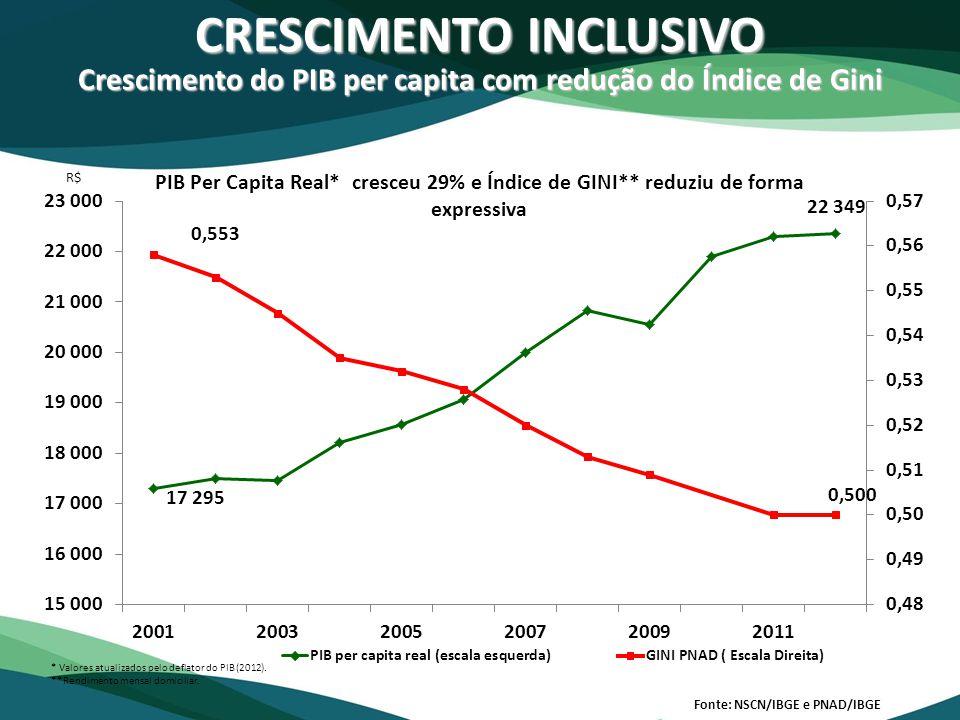 CRESCIMENTO INCLUSIVO Crescimento do PIB per capita com redução do Índice de Gini